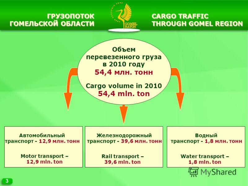 ГРУЗОПОТОК ГОМЕЛЬСКОЙ ОБЛАСТИ 3 CARGO TRAFFIC THROUGH GOMEL REGION Автомобильный транспорт - 12,9 млн. тонн Motor transport – 12,9 mln. ton Железнодорожный транспорт - 39,6 млн. тонн Rail transport – 39,6 mln. ton Объем перевезенного груза в 2010 год