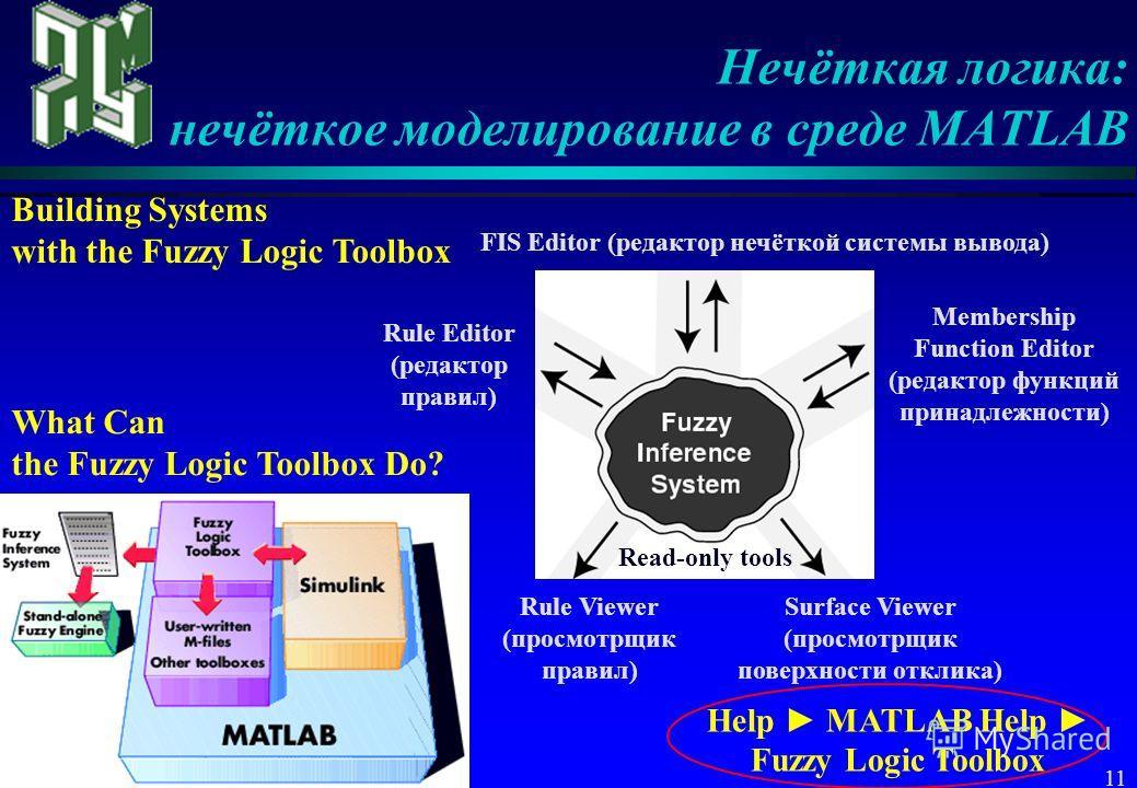 11 Нечёткая логика: нечёткое моделирование в среде MATLAB Rule Editor (редактор правил) Membership Function Editor (редактор функций принадлежности) Rule Viewer (просмотрщик правил) Surface Viewer (просмотрщик поверхности отклика) FIS Editor (редакто