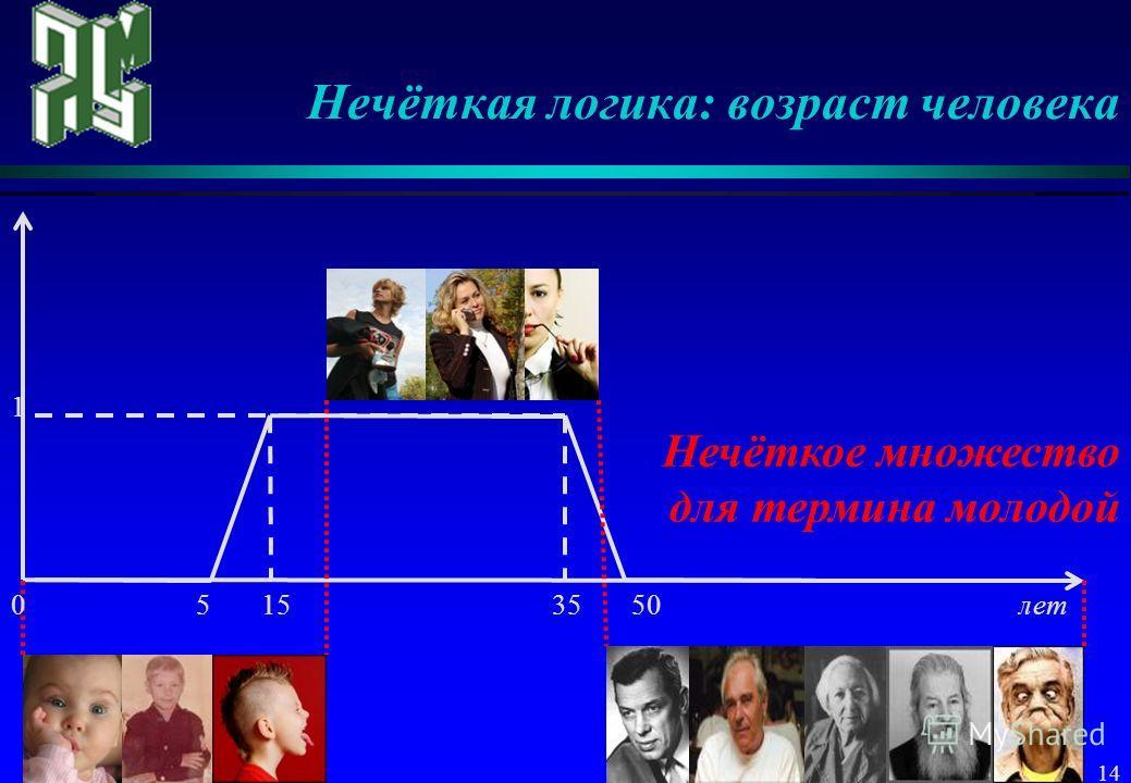14 Нечёткая логика: возраст человека 5 15 35 50 лет 1 Нечёткое множество для термина молодой 0