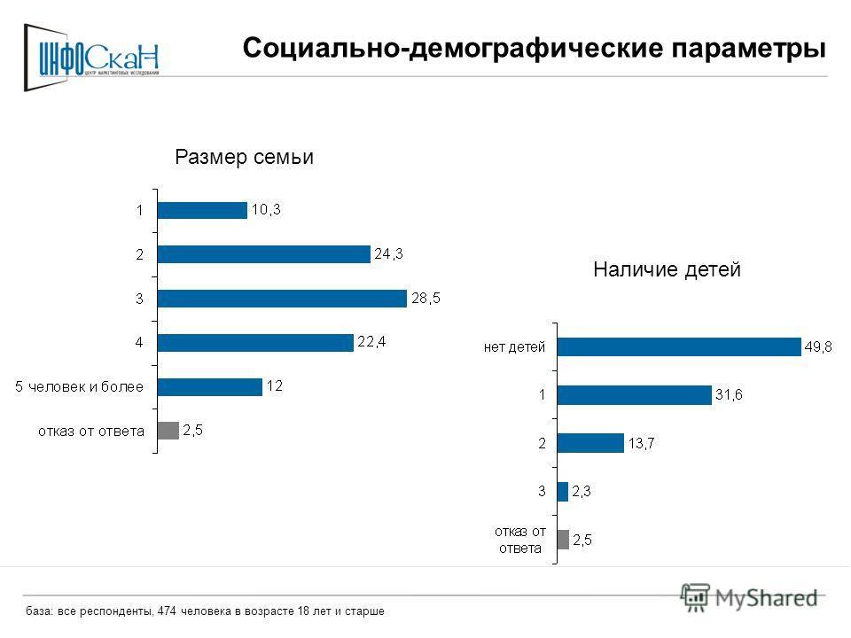 Социально-демографические параметры Наличие детей Размер семьи база: все респонденты, 474 человека в возрасте 18 лет и старше
