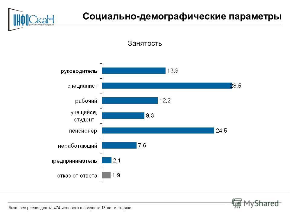 Социально-демографические параметры Занятость база: все респонденты, 474 человека в возрасте 18 лет и старше