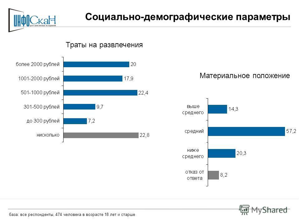 Социально-демографические параметры Траты на развлечения Материальное положение база: все респонденты, 474 человека в возрасте 18 лет и старше