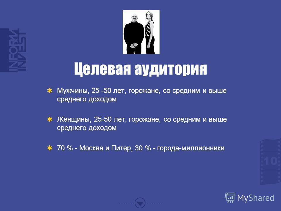 Целевая аудитория Мужчины, 25 -50 лет, горожане, со средним и выше среднего доходом Женщины, 25-50 лет, горожане, со средним и выше среднего доходом 70 % - Москва и Питер, 30 % - города-миллионники 10