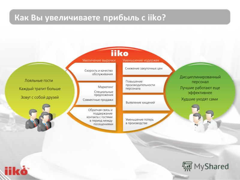 Как Вы увеличиваете прибыль с iiko?