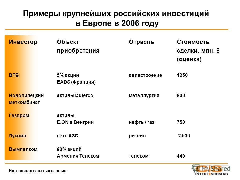 Примеры крупнейших российских инвестиций в Европе в 2006 году ИнвесторОбъектОтрасльСтоимость приобретениясделки, млн. $ (оценка) ВТБ5% акцийавиастроение1250 EADS (Франция) Новолипецкийактивы Dufercoметаллургия800 меткомбинат Газпромактивы E.ON в Венг