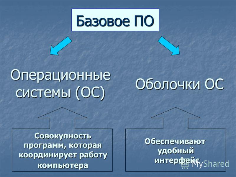 Базовое ПО Операционные системы (ОС) Оболочки ОС Совокупность программ, которая координирует работу компьютера Обеспечиваютудобный интерфейс интерфейс