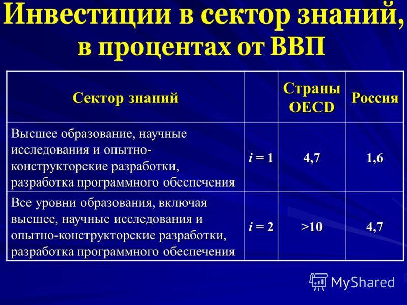 Сектор знаний Страны OECD Россия Высшее образование, научные исследования и опытно- конструкторские разработки, разработка программного обеспечения i = 1 4,71,6 Все уровни образования, включая высшее, научные исследования и опытно-конструкторские раз