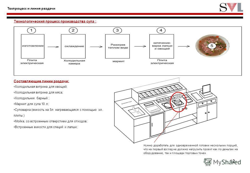 12 Техпроцесс и линия раздачи Составляющие линии раздачи: Холодильная витрина для овощей; Холодильная витрина для мяса; Холодильник барный ; Мармит для супа 10 л; Суповарка (емкость на 5л нагревающаяся с помощью эл. плиты.) Мойка, со встроенным отвер