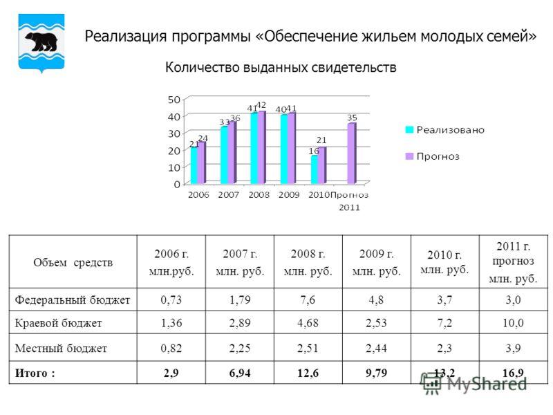 Реализация программы «Обеспечение жильем молодых семей» Объем средств 2006 г. млн.руб. 2007 г. млн. руб. 2008 г. млн. руб. 2009 г. млн. руб. 2010 г. млн. руб. 2011 г. прогноз млн. руб. Федеральный бюджет0,731,797,64,83,73,0 Краевой бюджет1,362,894,68