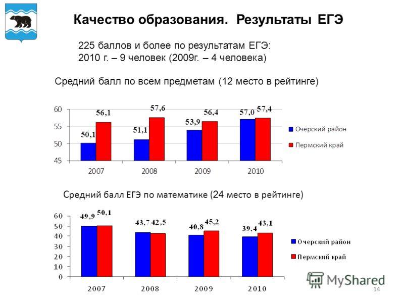 14 Качество образования. Результаты ЕГЭ 225 баллов и более по результатам ЕГЭ: 2010 г. – 9 человек (2009г. – 4 человека) С редний балл ЕГЭ по математике ( 24 место в рейтинге) Средний балл по всем предметам (12 место в рейтинге)