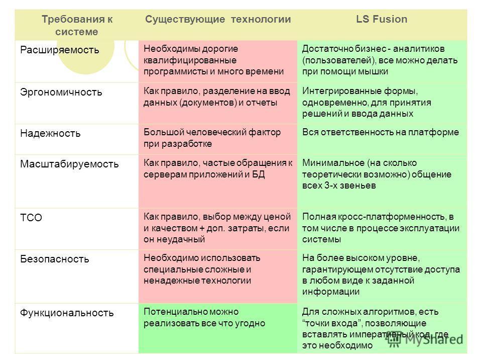 Требования к системе Существующие технологииLS Fusion Расширяемость Необходимы дорогие квалифицированные программисты и много времени Достаточно бизнес - аналитиков (пользователей), все можно делать при помощи мышки Эргономичность Как правило, раздел
