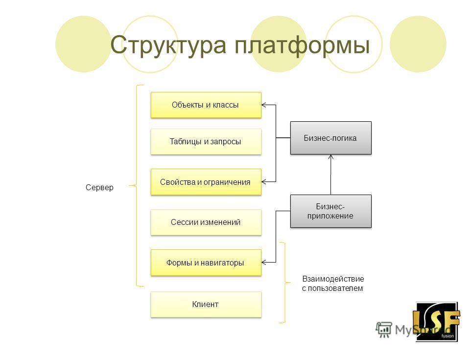 Объекты и классы Структура платформы Таблицы и запросы Бизнес-логика Свойства и ограничения Сессии изменений Формы и навигаторы Клиент Бизнес- приложение Сервер Взаимодействие с пользователем