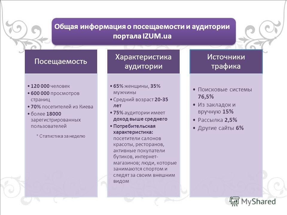 Общая информация о посещаемости и аудитории портала IZUM.ua Посещаемость 120 000 человек 600 000 просмотров страниц 70% посетителей из Киева более 18000 зарегистрированных пользователей Характеристика аудитории 65% женщины, 35% мужчины Средний возрас