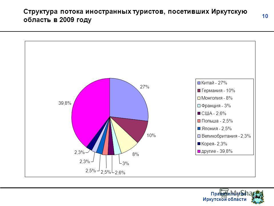 Правительство Иркутской области 10 Структура потока иностранных туристов, посетивших Иркутскую область в 2009 году 27% 10% 8% 3% 2,6% 2,5% 2,3% 39,8% 2,5% Китай - 27% Германия - 10% Монголия - 8% Франция - 3% США - 2,6% Польша - 2,5% Япония - 2,5% Ве