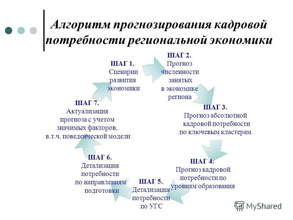 Алгоритм прогнозирования кадровой потребности региональной экономики ШАГ 2. Прогноз численности занятых в экономике региона ШАГ 3. Прогноз абсолютной кадровой потребности по ключевым кластерам ШАГ 4. Прогноз кадровой потребности по уровням образовани