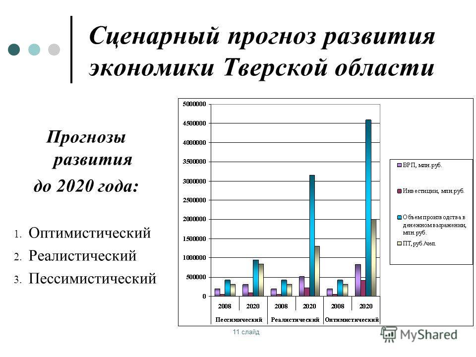 11 слайд Сценарный прогноз развития экономики Тверской области Прогнозы развития до 2020 года: 1. Оптимистический 2. Реалистический 3. Пессимистический