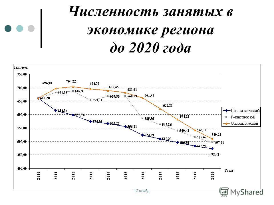 12 слайд Численность занятых в экономике региона до 2020 года