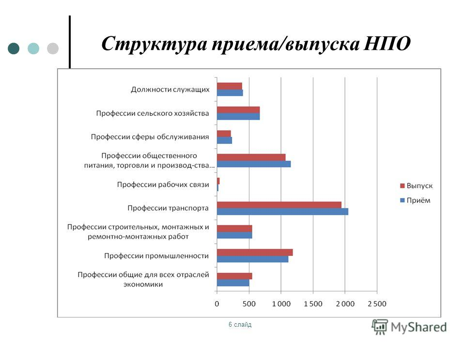 6 слайд Структура приема/выпуска НПО