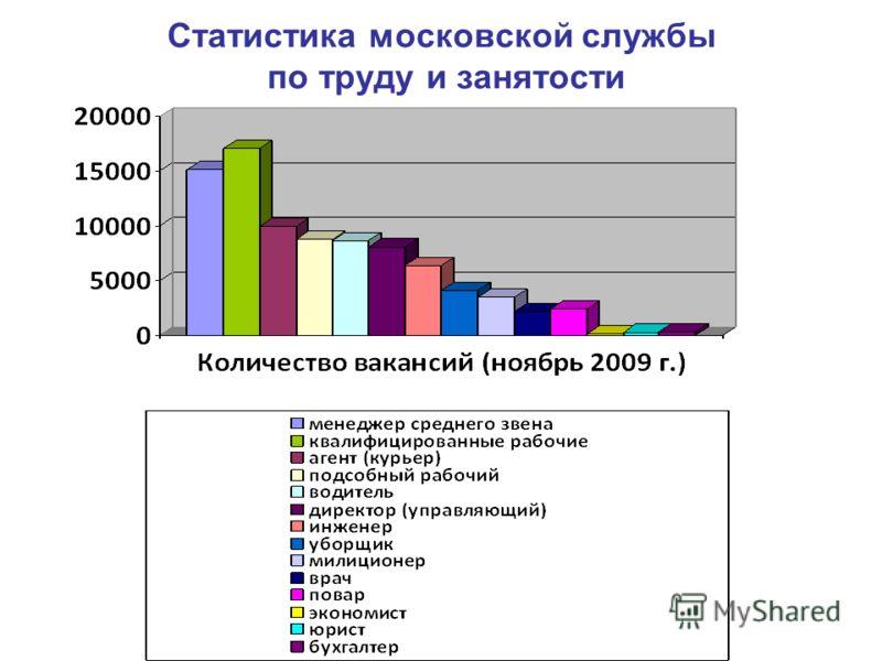 Статистика московской службы по труду и занятости