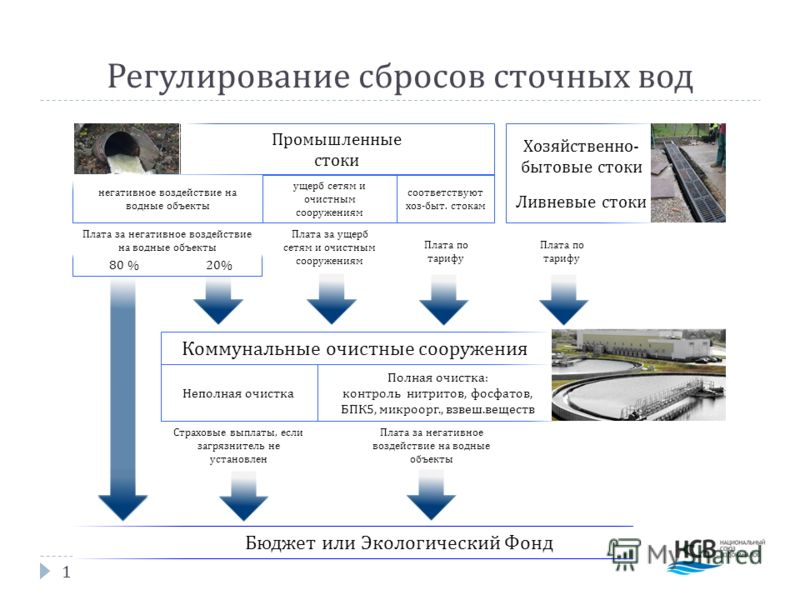 Новая модель регулирования сбросов сточных вод организациями ВКХ Алексей Макрушин, Национальный союз водоканалов Москва, 21 октября 2010 г.