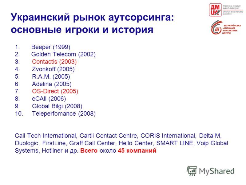 Украинский рынок аутсорсинга: основные игроки и история 1.Beeper (1999) 2.Golden Telecom (2002) 3. Contactis (2003) 4. Zvonkoff (2005) 5. R.A.M. (2005) 6. Adelina (2005) 7. OS-Direct (2005) 8. eCAll (2006) 9. Global Bilgi (2008) 10. Teleperfomance (2