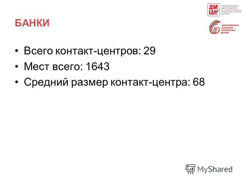 БАНКИ Всего контакт-центров: 29 Мест всего: 1643 Средний размер контакт-центра: 68