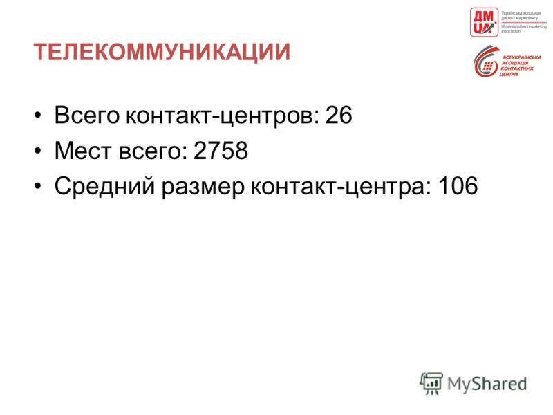 ТЕЛЕКОММУНИКАЦИИ Всего контакт-центров: 26 Мест всего: 2758 Средний размер контакт-центра: 106