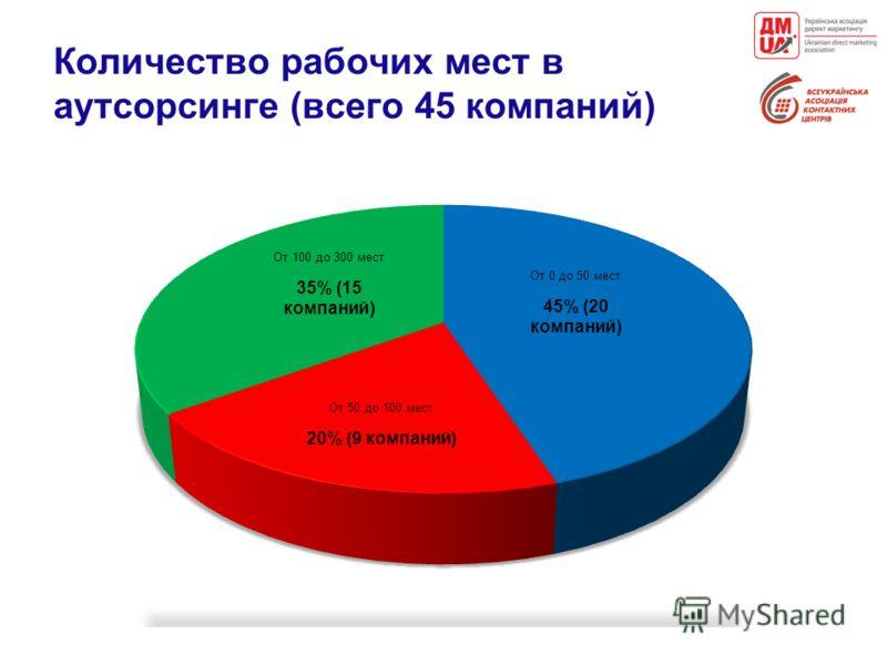 Количество рабочих мест в аутсорсинге (всего 45 компаний)