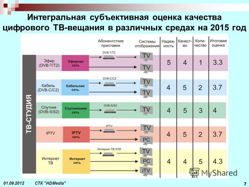 СТК HDMedia 7 01.09.2012 Интегральная субъективная оценка качества цифрового ТВ-вещания в различных средах на 2015 год
