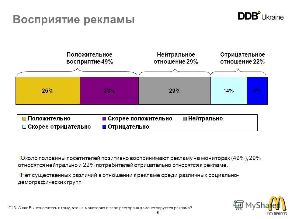 15 Восприятие рекламы Положительное восприятие 49% Нейтральное отношение 29% Отрицательное отношение 22% Около половины посетителей позитивно воспринимают рекламу на мониторах (49%), 29% относятся нейтрально и 22% потребителей отрицательно относятся