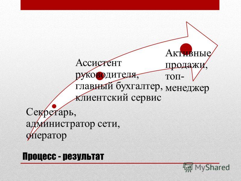 Процесс - результат Секретарь, администратор сети, оператор Ассистент руководителя, главный бухгалтер, клиентский сервис Активные продажи, топ- менеджер