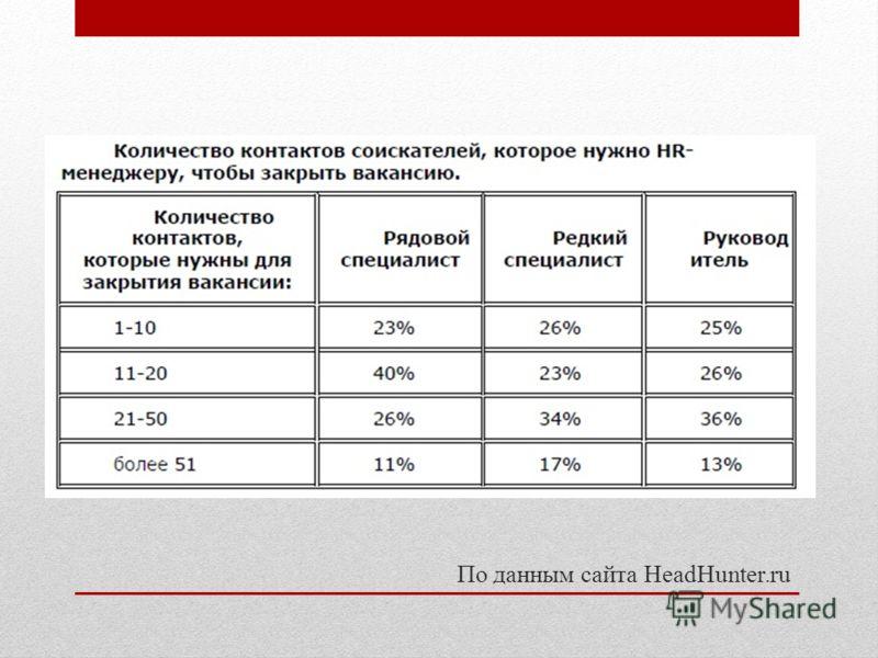 По данным сайта HeadHunter.ru