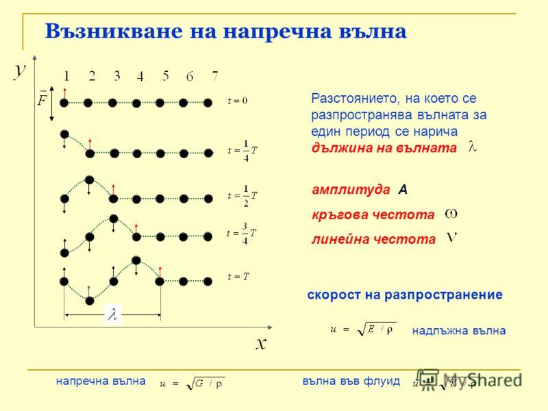 Възникване на напречна вълна Разстоянието, на което се разпространява вълната за един период се нарича дължина на вълната скорост на разпространение надлъжна вълна напречна вълна вълна във флуид амплитуда А кръгова честота линейна честота