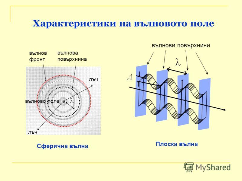 вълнова повърхнина вълнов фронт лъч Характеристики на вълновото поле вълново поле Плоска вълна Сферична вълна вълнови повърхнини