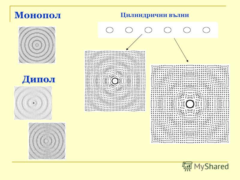 Монопол Дипол Цилиндрични вълни