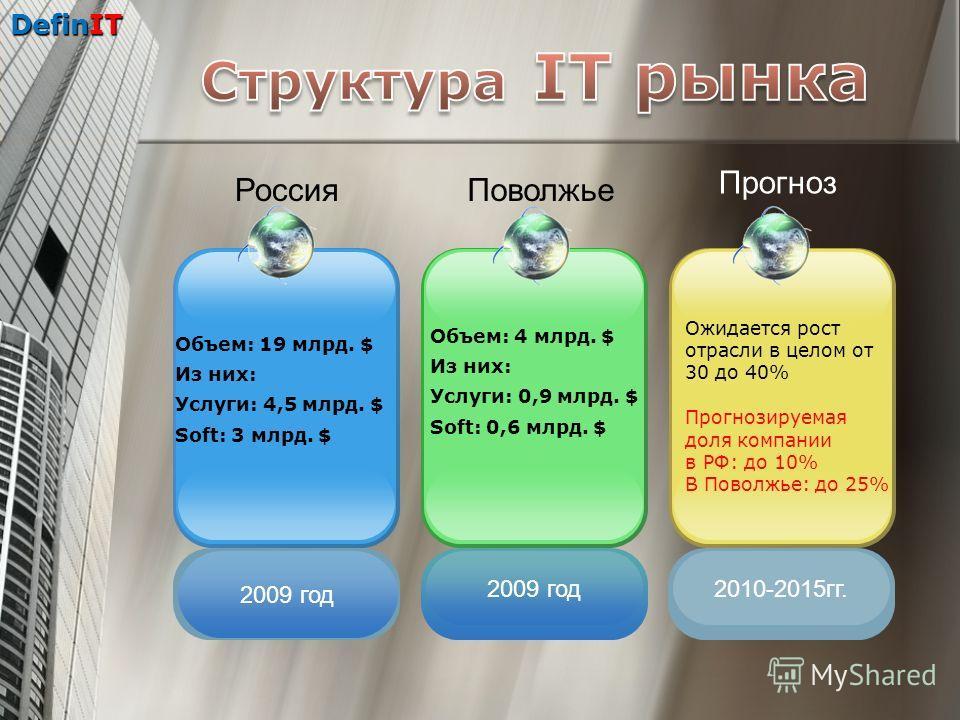 DefinIT Прогноз Ожидается рост отрасли в целом от 30 до 40% Прогнозируемая доля компании в РФ: до 10% В Поволжье: до 25% 2010-2015гг. Поволжье Объем: 4 млрд. $ Из них: Услуги: 0,9 млрд. $ Soft: 0,6 млрд. $ 2009 год Россия Объем: 19 млрд. $ Из них: Ус