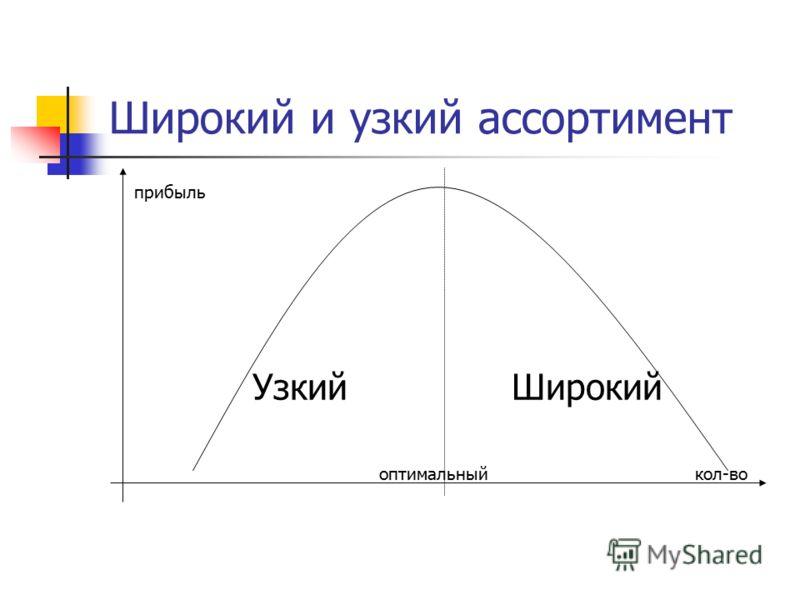 Широкий и узкий ассортимент прибыль Узкий Широкий оптимальный кол-во
