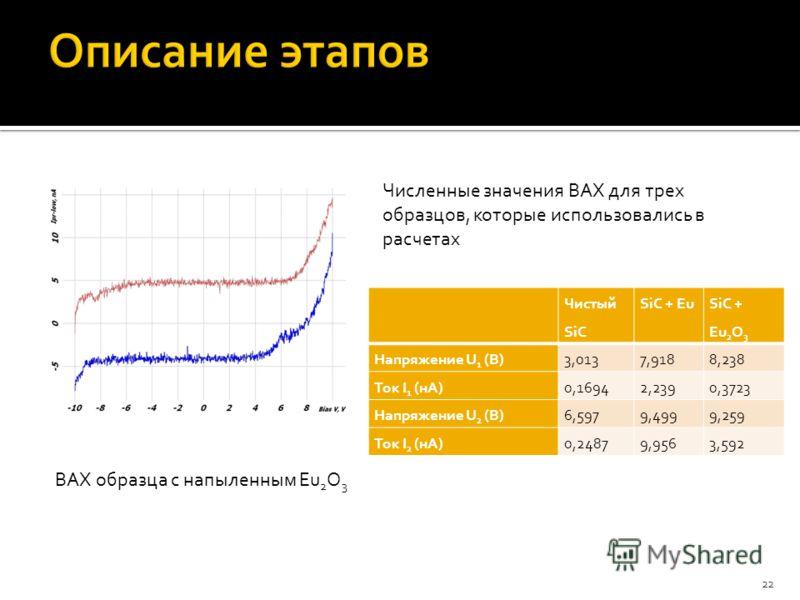 22 ВАХ образца с напыленным Eu 2 O 3 Чистый SiC SiC + Eu SiC + Eu 2 O 3 Напряжение U 1 (В)3,0137,9188,238 Ток I 1 (нА)0,16942,2390,3723 Напряжение U 2 (В)6,5979,4999,259 Ток I 2 (нА)0,24879,9563,592 Численные значения ВАХ для трех образцов, которые и