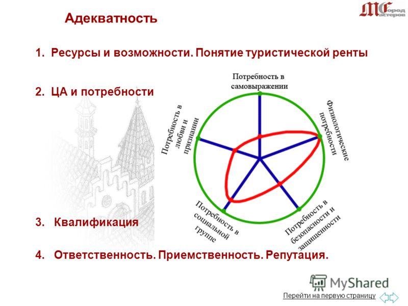 1. Ресурсы и возможности. Понятие туристической ренты 2. ЦА и потребности 3. Квалификация 4. Ответственность. Приемственность. Репутация. Адекватность