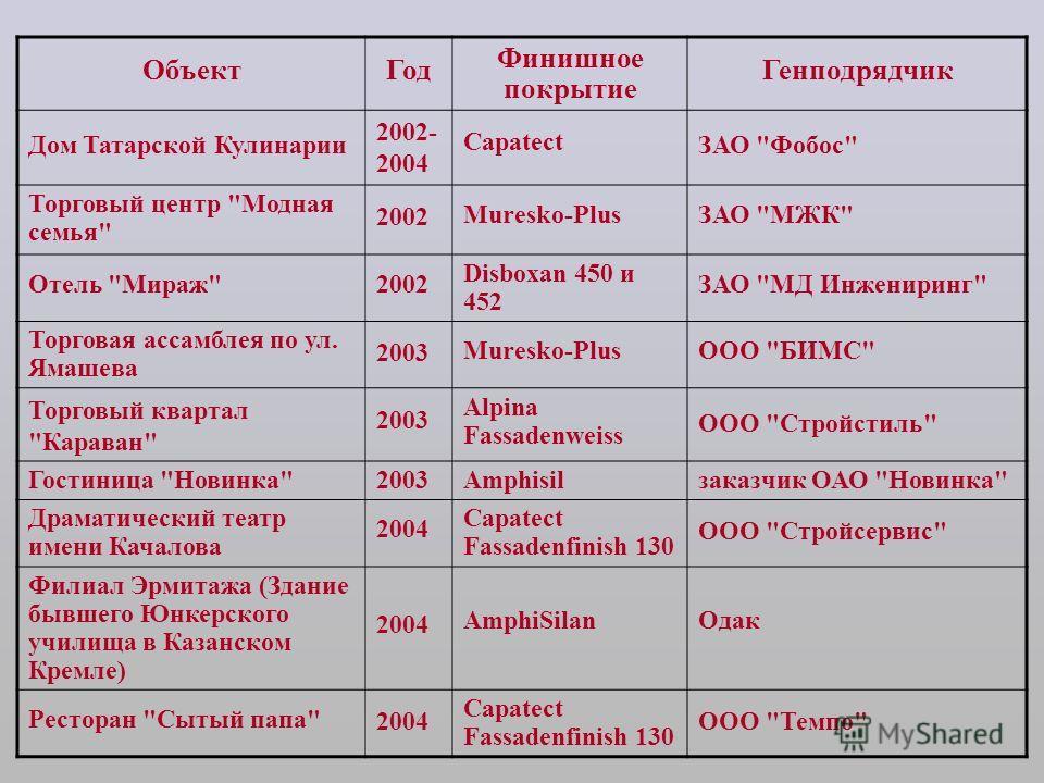 ОбъектГод Финишное покрытие Генподрядчик Дом Татарской Кулинарии 2002- 2004 Capatect ЗАО