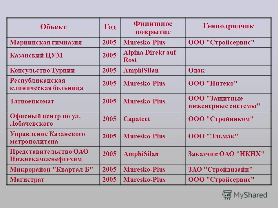 ОбъектГод Финишное покрытие Генподрядчик Мариинская гимназия2005Muresko-PlusООО