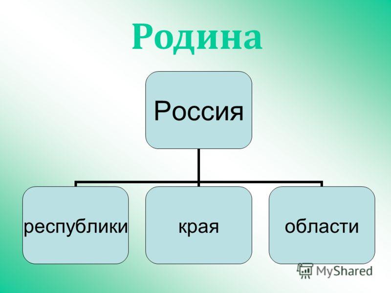 Россия республикикраяобласти Родина