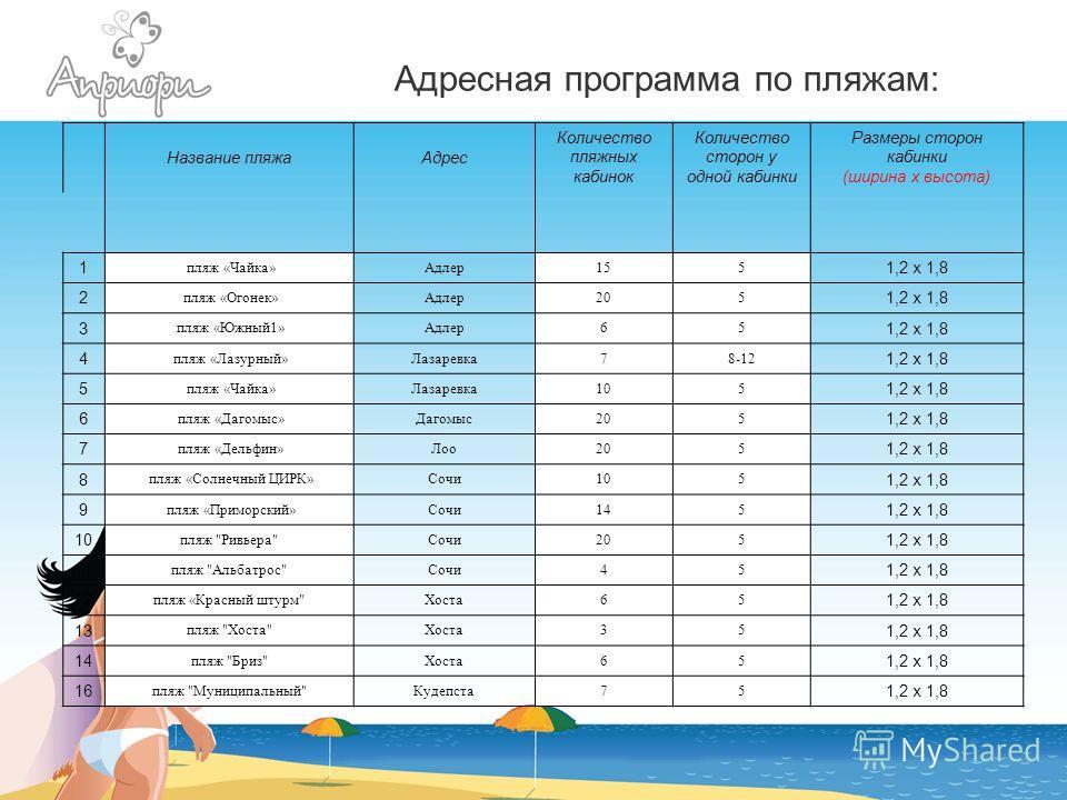 Адресная программа по пляжам: Название пляжаАдрес Количество пляжных кабинок Количество сторон у одной кабинки Размеры сторон кабинки (ширина х высота) 1 пляж «Чайка»Адлер155 1,2 х 1,8 2 пляж «Огонек»Адлер205 1,2 х 1,8 3 пляж «Южный1»Адлер65 1,2 х 1,