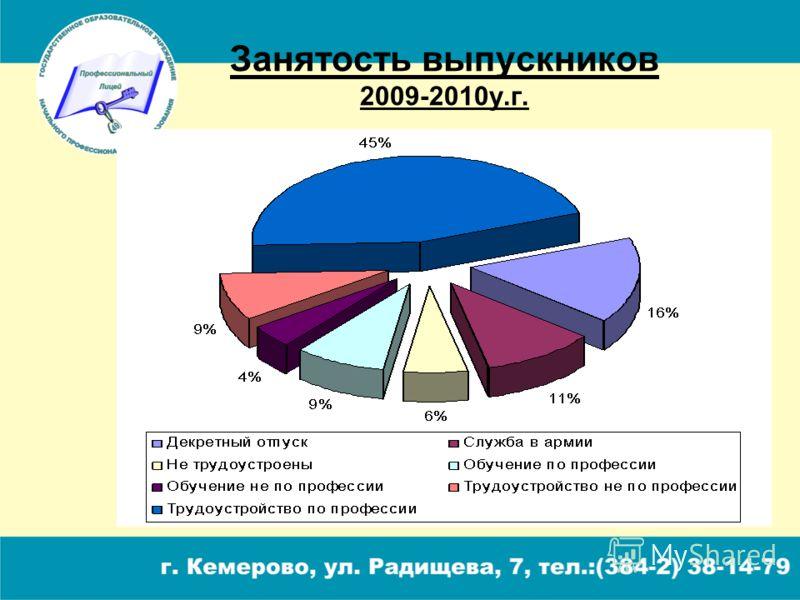Занятость выпускников 2009-2010у.г.