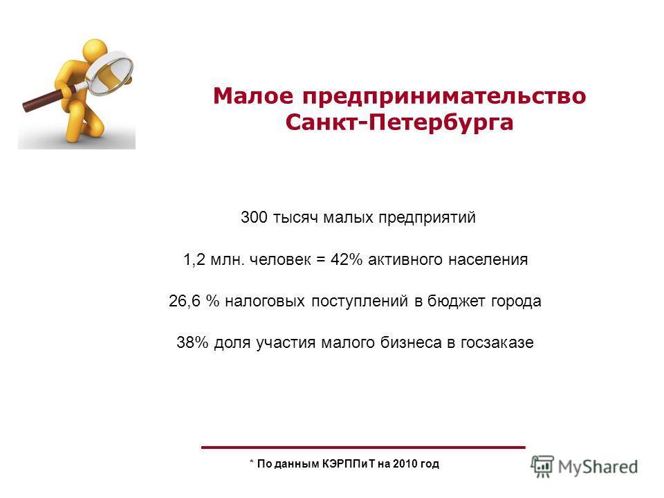 Малое предпринимательство Санкт-Петербурга 1,2 млн. человек = 42% активного населения * По данным КЭРППиТ на 2010 год 300 тысяч малых предприятий 26,6 % налоговых поступлений в бюджет города 38% доля участия малого бизнеса в госзаказе