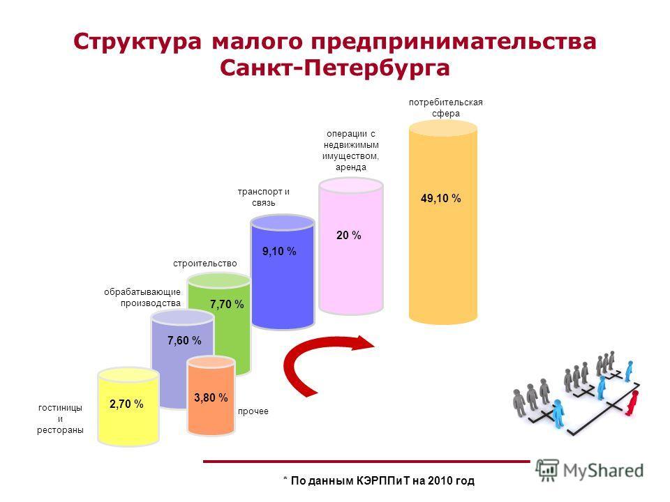 49,10 % 20 % потребительская сфера транспорт и связь операции с недвижимым имуществом, аренда строительство обрабатывающие производства гостиницы и рестораны прочее 9,10 % 7,70 % 7,60 % 3,80 % 2,70 % Структура малого предпринимательства Санкт-Петербу