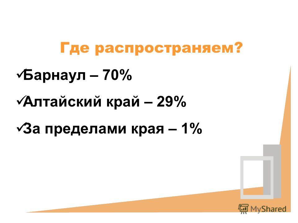 Где распространяем? Барнаул – 70% Алтайский край – 29% За пределами края – 1%