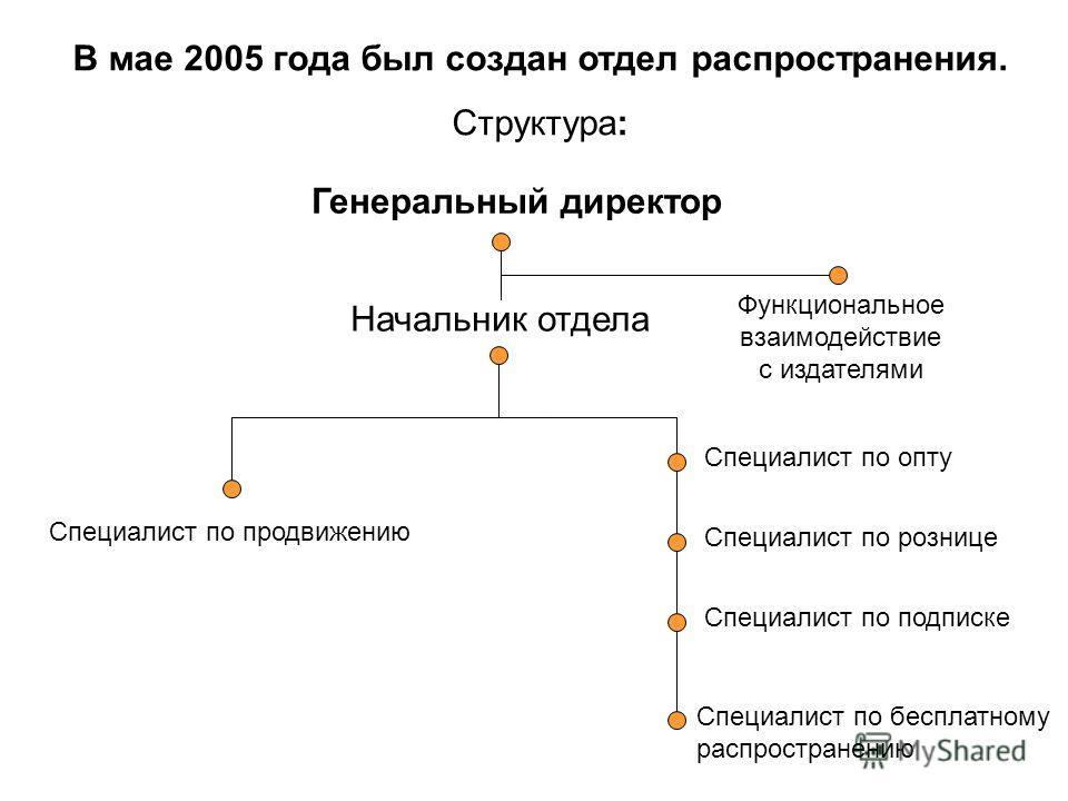 В мае 2005 года был создан отдел распространения. Структура: Начальник отдела Специалист по продвижению Специалист по опту Специалист по рознице Специалист по подписке Специалист по бесплатному распространению Генеральный директор Функциональное взаи
