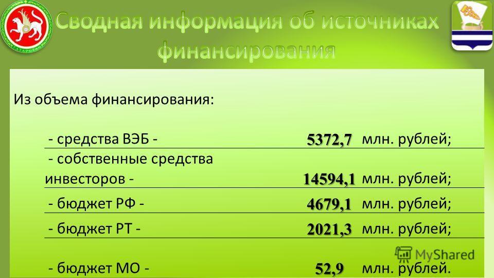 19 Из объема финансирования: - средства ВЭБ -5372,7 млн. рублей; - собственные средства инвесторов -14594,1 млн. рублей; - бюджет РФ -4679,1 млн. рублей; - бюджет РТ -2021,3 млн. рублей; - бюджет МО -52,9 млн. рублей.