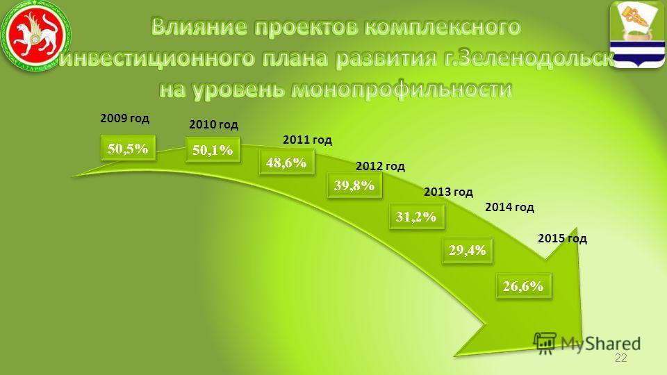 2009 год 2010 год 2011 год 2012 год 2013 год 2014 год 2015 год 50,5% 50,1% 48,6% 39,8% 31,2% 29,4 % 26,6% 22